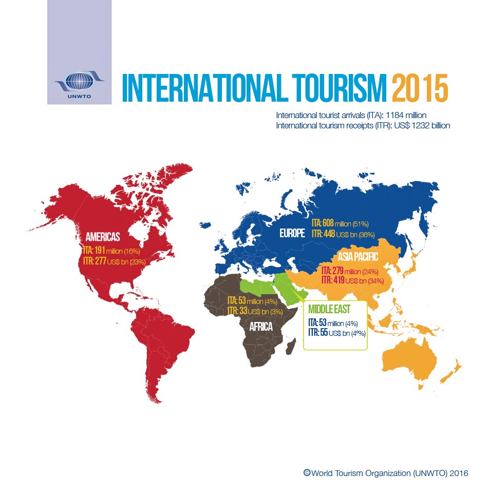 International Tourist Arrivals 2014 Hotel Rooms For Sale Worldwide
