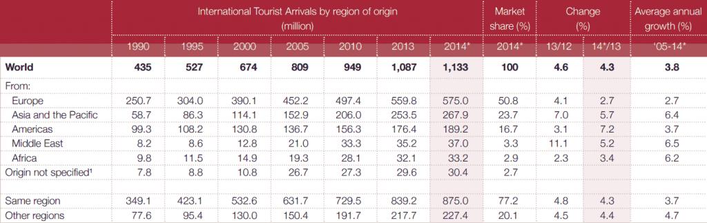 International Tourist Arrivals By Region Hotel Rooms For Sale Worldwide